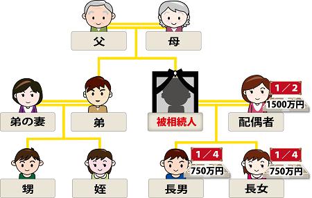 相続家系図第一順位のイメージ