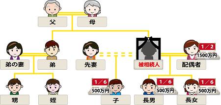 相続家系図第一順位応用編4のイメージ
