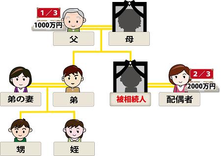 相続家系図第二順位応用編7