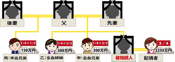 相続家系図第三順位応用編9全血兄弟・半血兄弟のイメージ