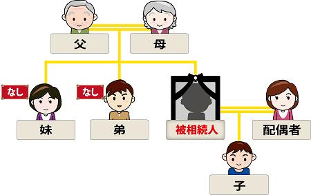 遺留分権利者の家系図イメージ