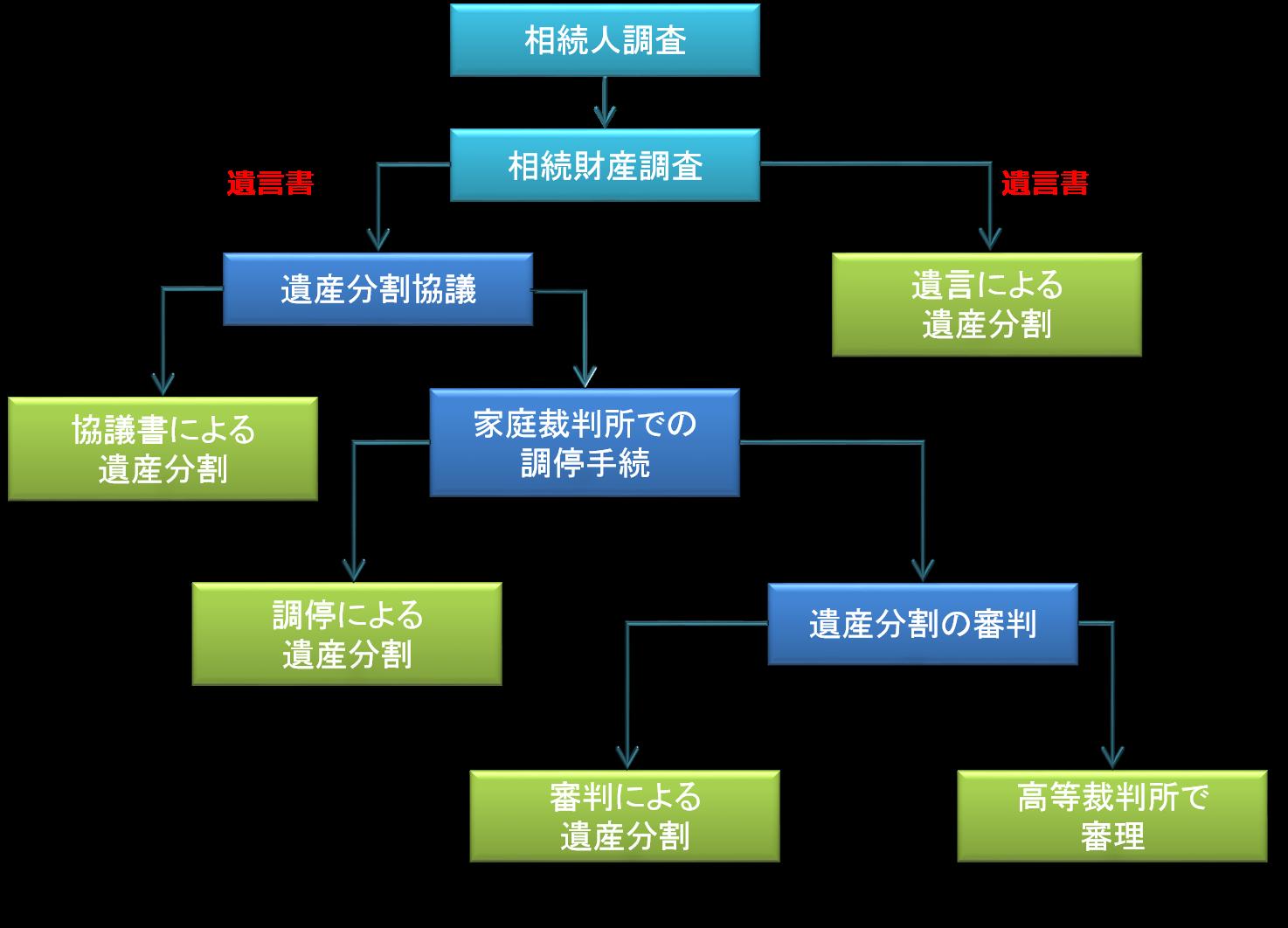 遺産分割の流れイメージ