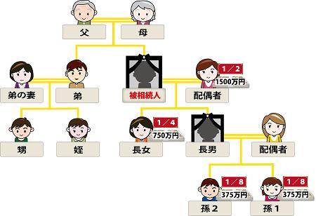 相続家系図第一順位応用編5代襲相続のイメージ