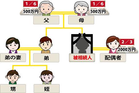 相続家系図第二順位直系尊属のイメージ