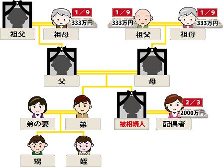 相続家系図第二順位応用編6