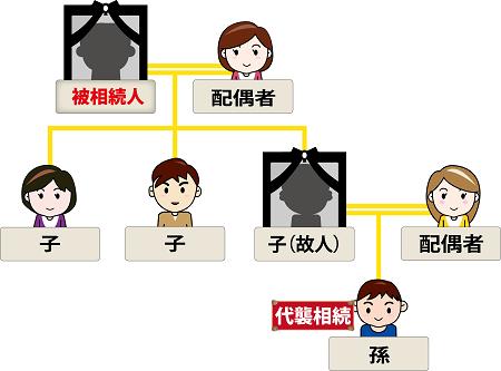 相続図(代襲相続)のイメージ