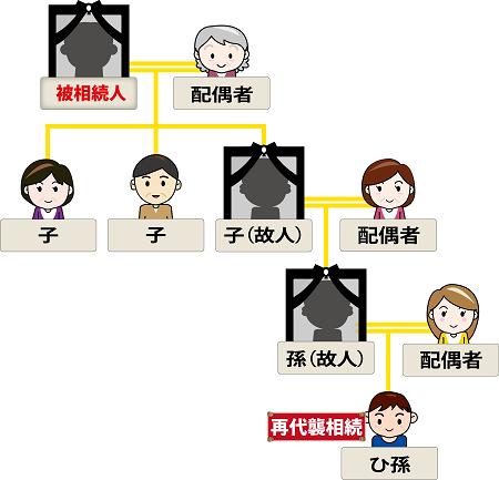 相続図(再代襲相続)のイメージ